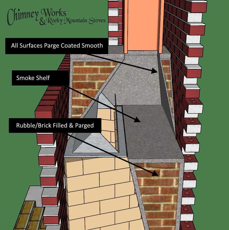 Details of a chimney smoke chamber